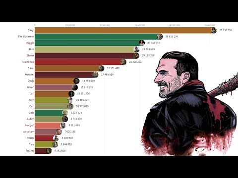 Most Popular The Walking Dead Characters (2012 - 2019)