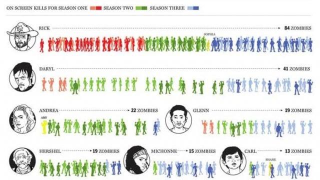 TWD: Zombie Kill Infographic