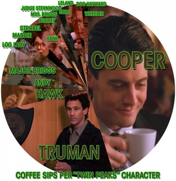 Twin-Peaks-coffee-sip-graph-585x600