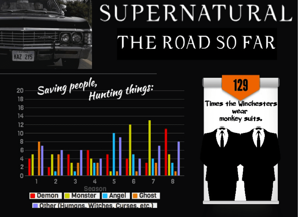 Supernatural – The Road so far (Haufenweise Infografiken!)