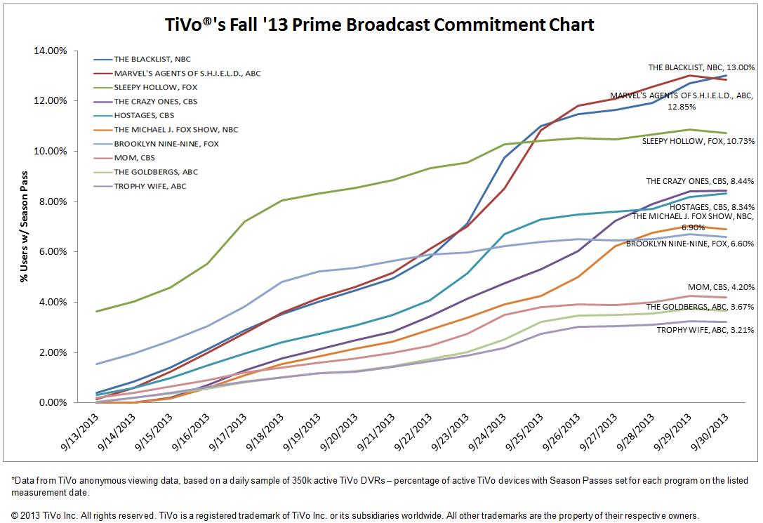 tivo-charts