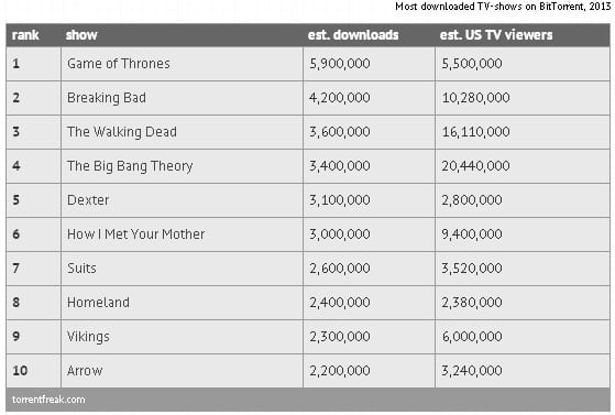 most-pirated-tv-shows-of-2013-skip-crop