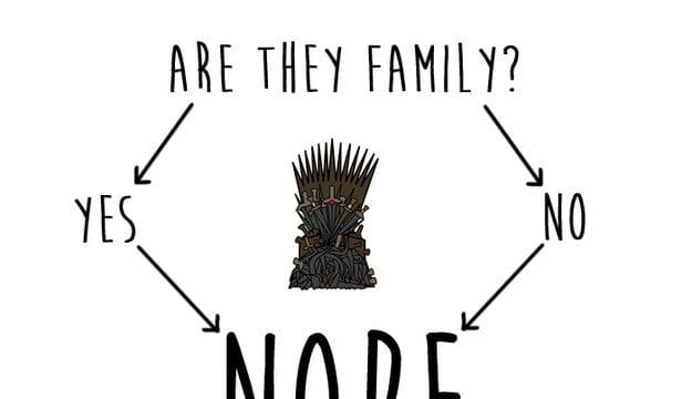 Game of Thrones in Diagrammen
