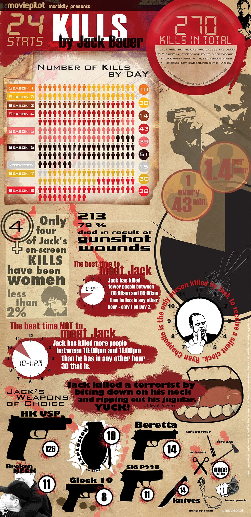 24 Body Count Infografik