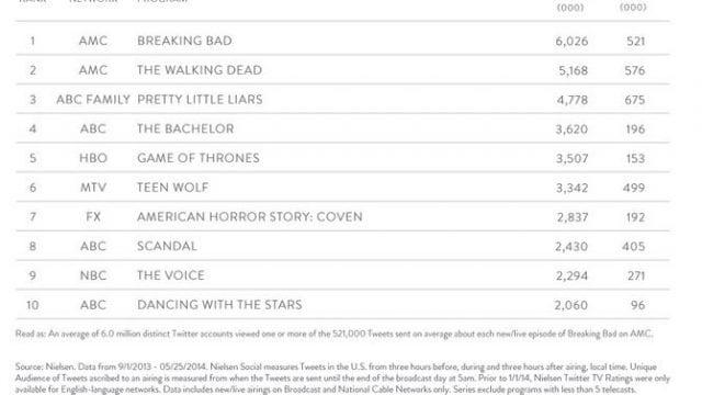 Top 10 TV Serien auf Twitter