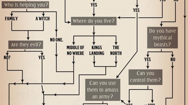 Würdet ihr bei Game of Thrones überleben?
