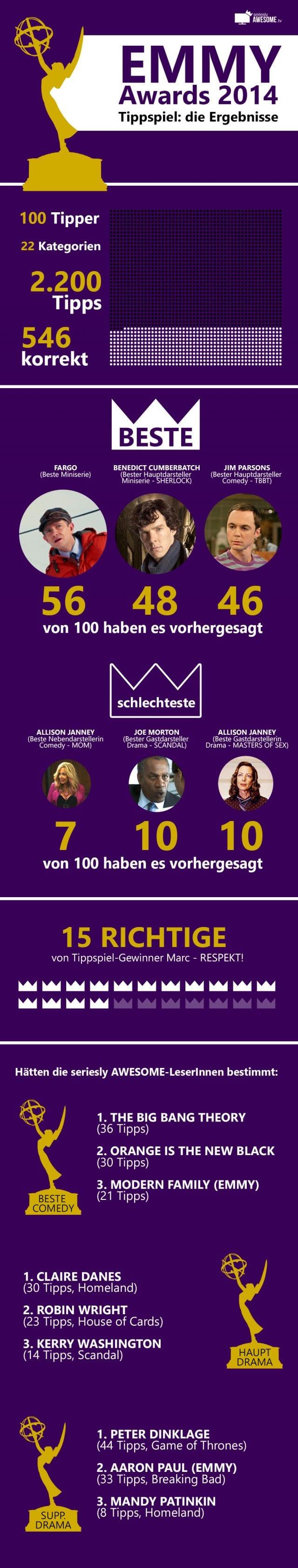 EMMY-Tippspiel_2014