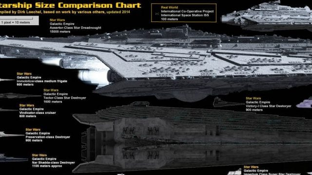 Alle Sci-Fi Raumschiffe in einer Grafik