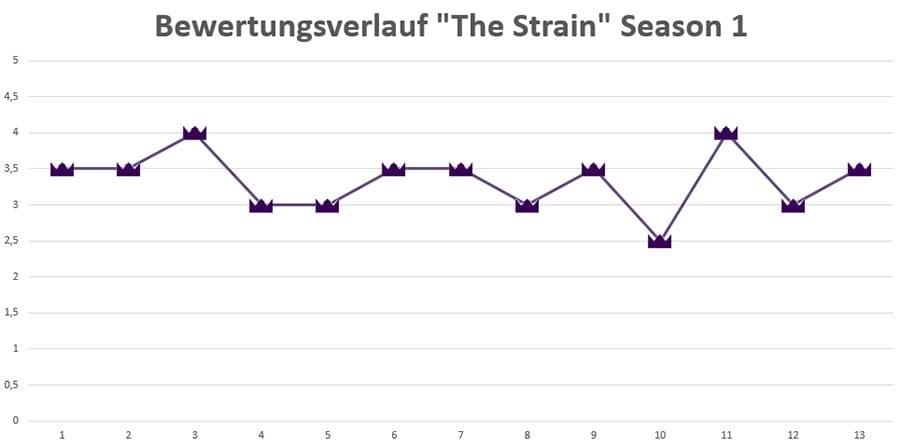 The-Strain_season_1_rating