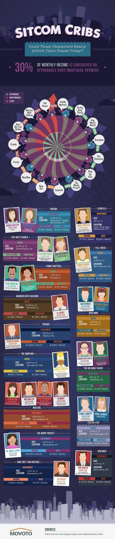 Wie teuer wohnen Serien-Charaktere?