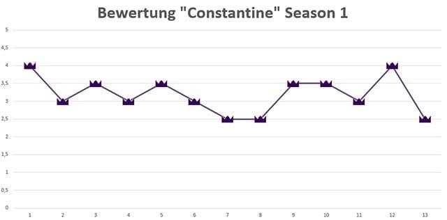 Constantine_Season1