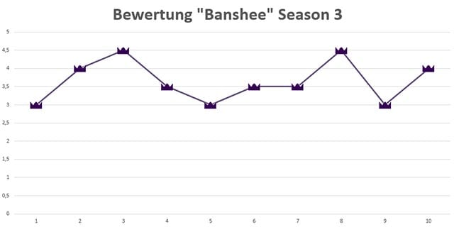 Banshee_Season3_rating