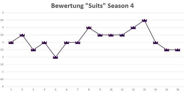 Suits_Season4