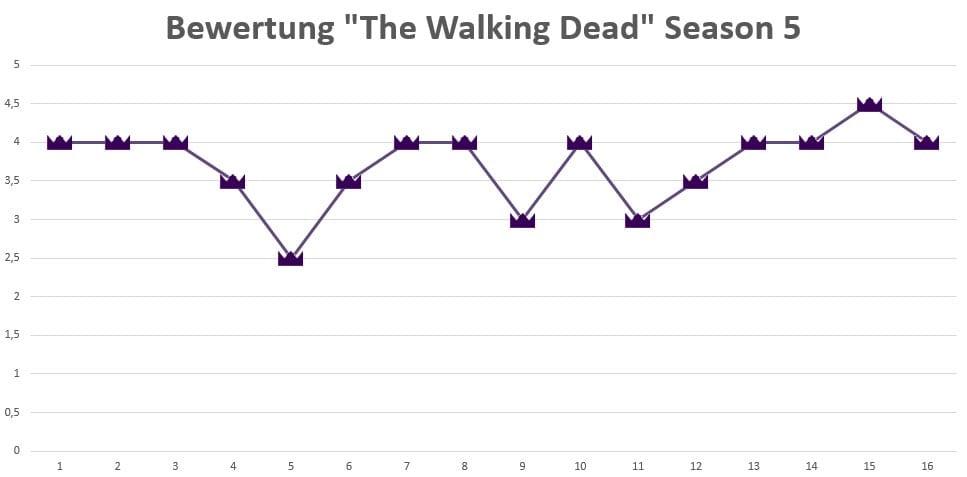 The-Walking-Dead-Season-5-rating