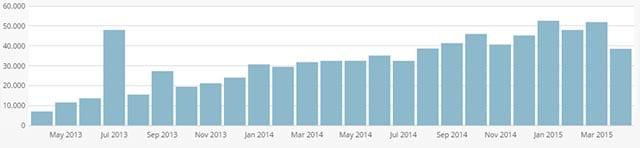 sAWE-2jahres-statistik