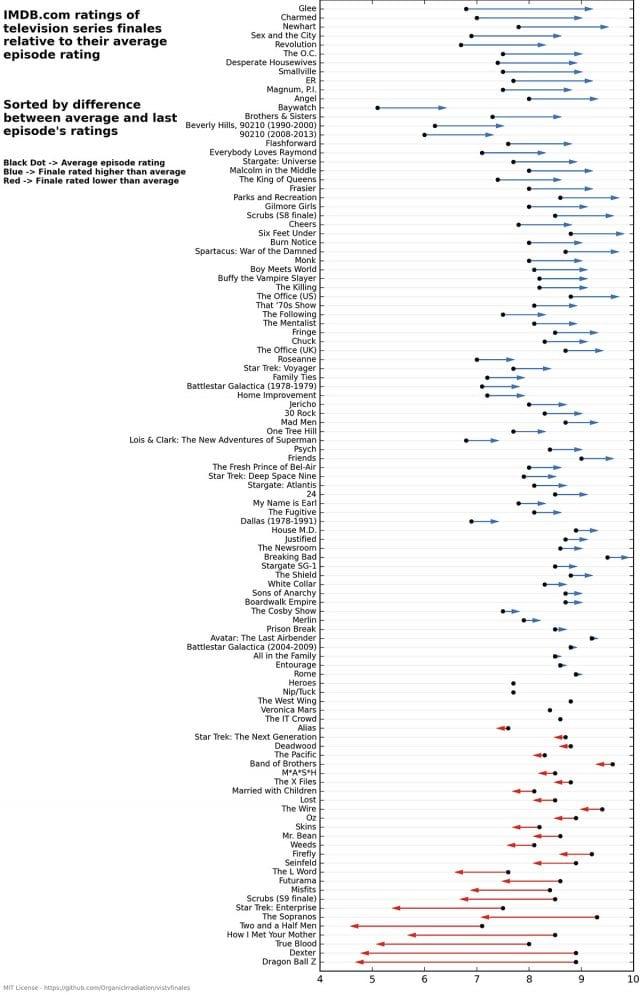Bewertungsdiskrepanz zwischen Serien und ihren Finalfolgen