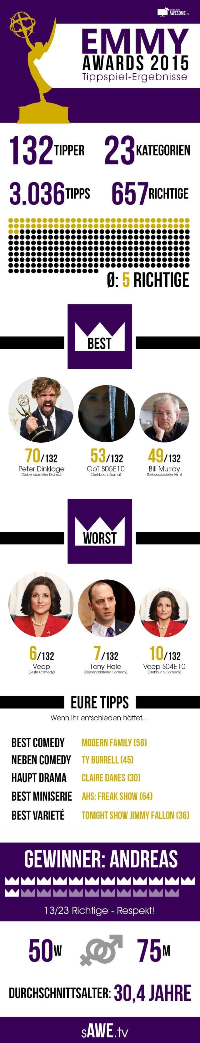 EMMYS-2015_Infografik
