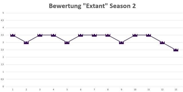 Extant_Season-2