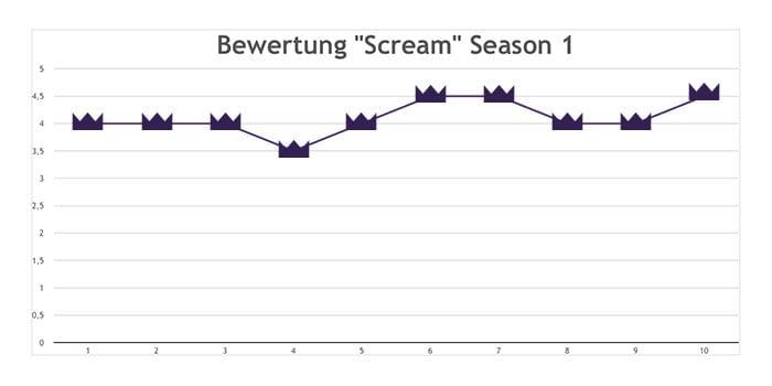 Scream – persönliche Durchschnittsbewertung der 1. Staffel © sAWE.tv