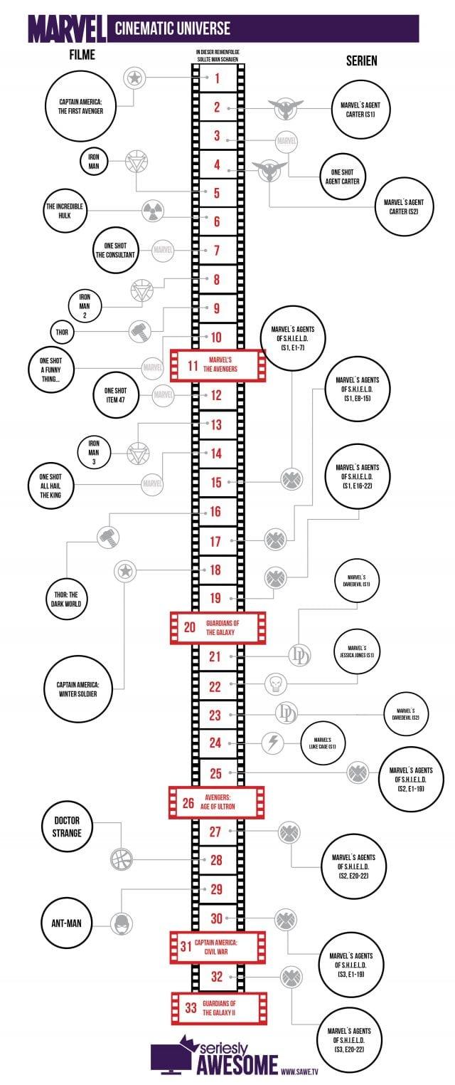 marvel_cinematic_universe_2016VIII_sawe-640x1524 Marvel Timeline: Die Serien und Filme in der richtigen Reihenfolge schauen