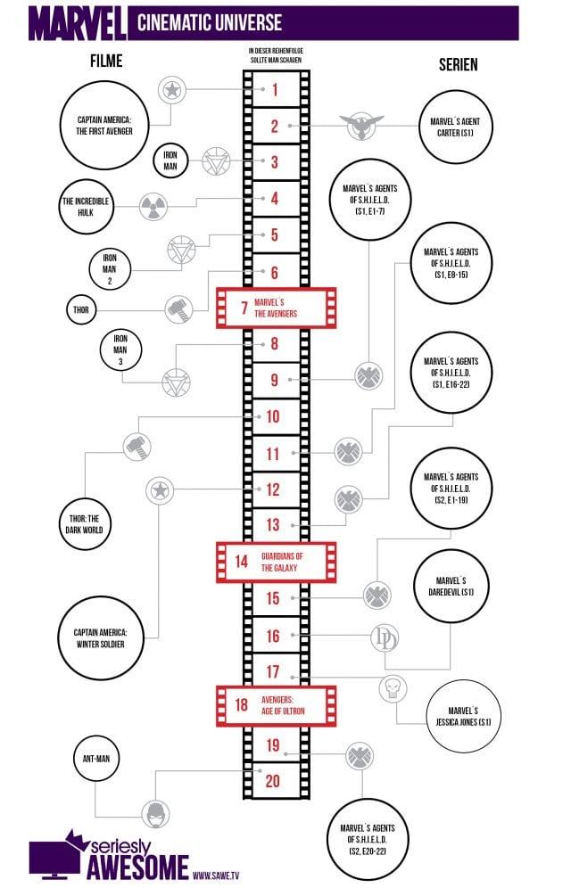 X-Men Reihenfolge Chronologisch