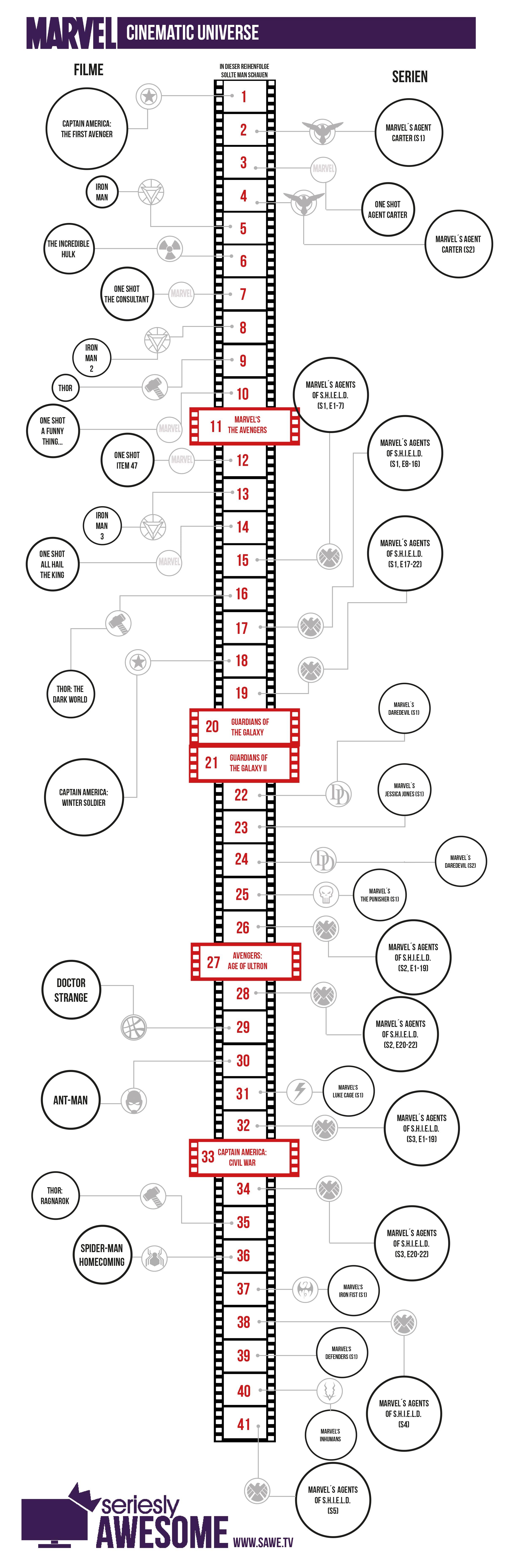 Chronologie Marvel Serien