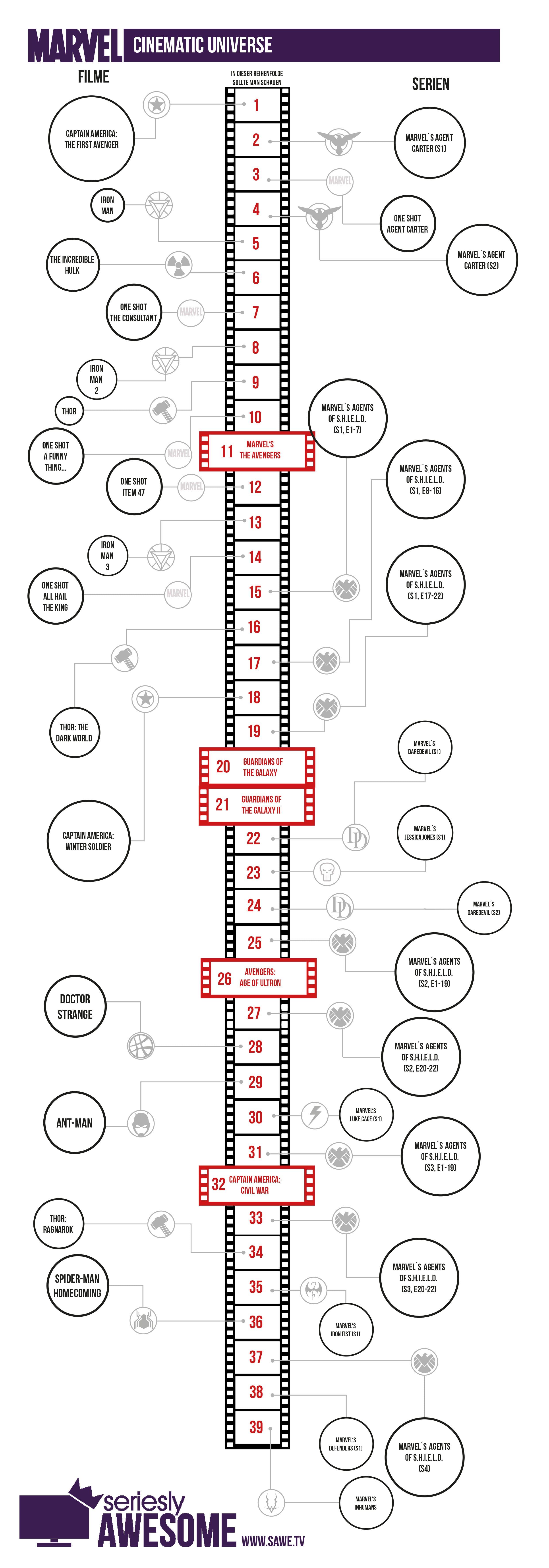 marvel_cinematic_universe_2017X_sawe Marvel Timeline: Die Serien und Filme in der richtigen Reihenfolge schauen