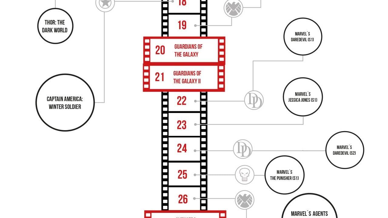 Marvel Timeline: Die Serien und Filme in der richtigen Reihenfolge schauen