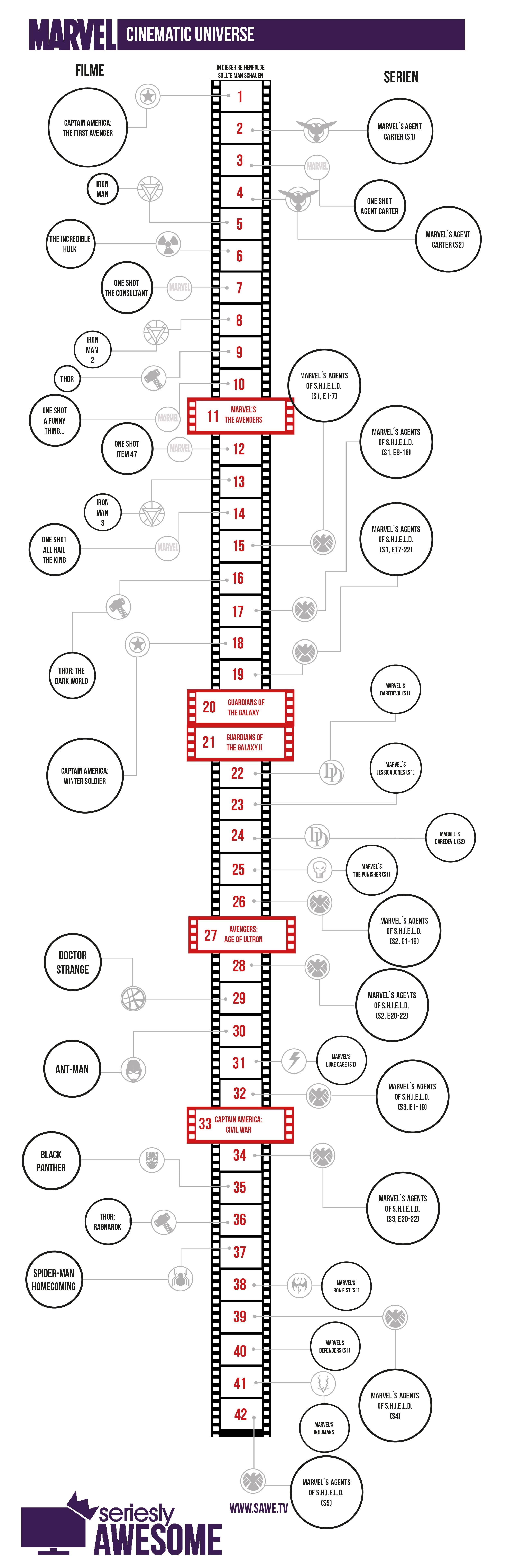 Marvel Timeline Die Serien Und Filme In Der Richtigen Reihenfolge