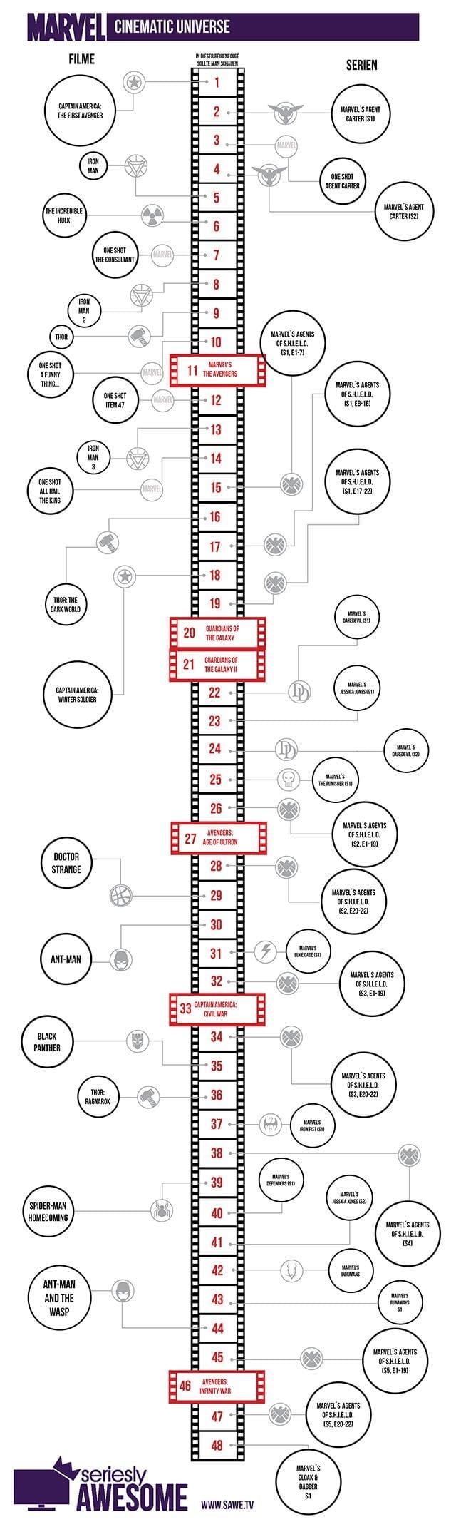 marvel_cinematic_universe_2018XIII_sawe_lowres Marvel Timeline: Die Serien und Filme in der richtigen Reihenfolge schauen