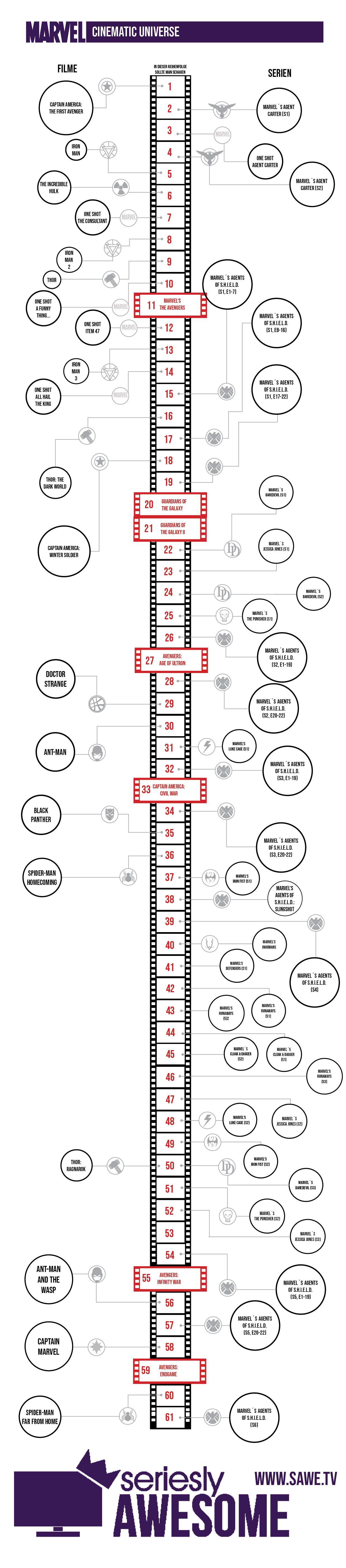 Marvel Timeline Die Serien Und Filme In Der Richtigen Reihenfolge Schauen Infografik Zum Marvel Cinematic Universe Wie Die Avengers Filme Mit Den Netflix Und Abc Serien Verbunden Sind Seriesly Awesome