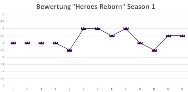 HeroesReborn_Bewertung_Staffel