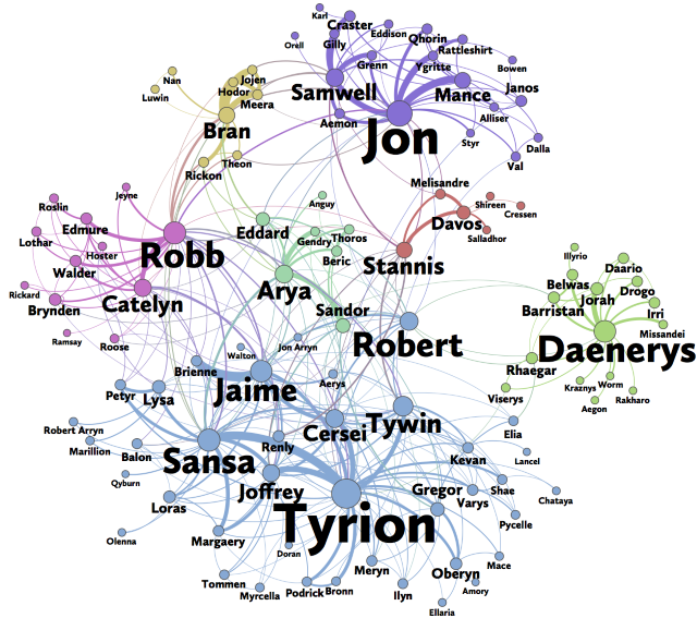 Network of Thrones by A. J. Beveridge & J. Shan