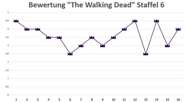 The-Walking-Dead-Staffel-6