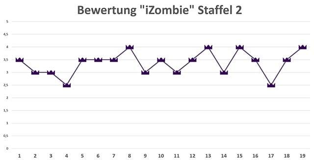 iZombie_Season-2-rating