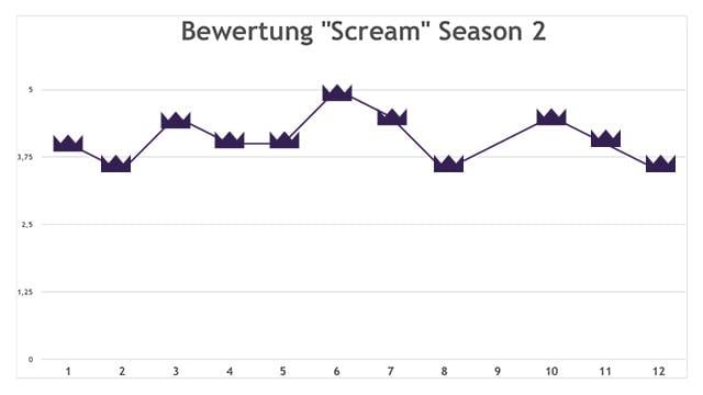 Scream – Auswertung der 2. Staffel