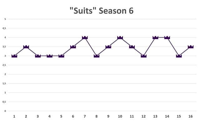 suits-season-6-ratings Review: Suits S06E16 - Character and Fitness