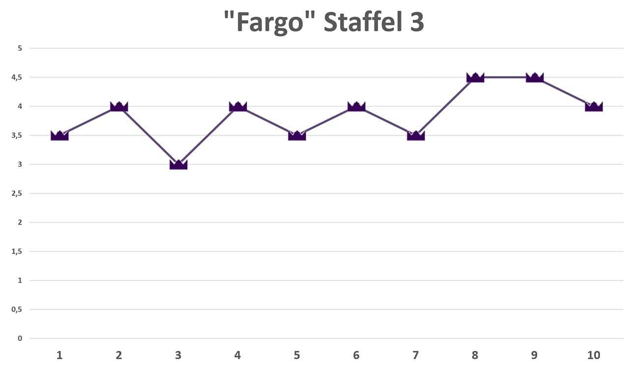 fargo-staffel-3-review Review: Fargo S03E10 - Somebody to Love