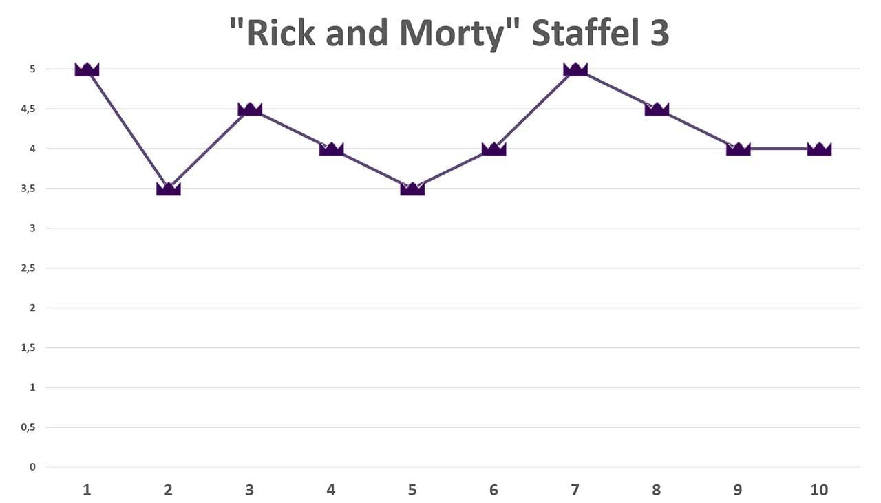 rick-and-morty-staffel-3 Review: Rick and Morty S03E10 - The Rickchurian Mortydate