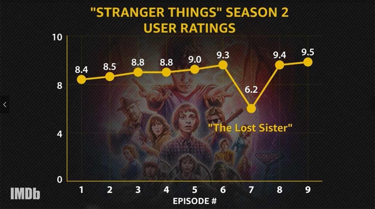 IMDbs Top-Serien des Jahres 2017