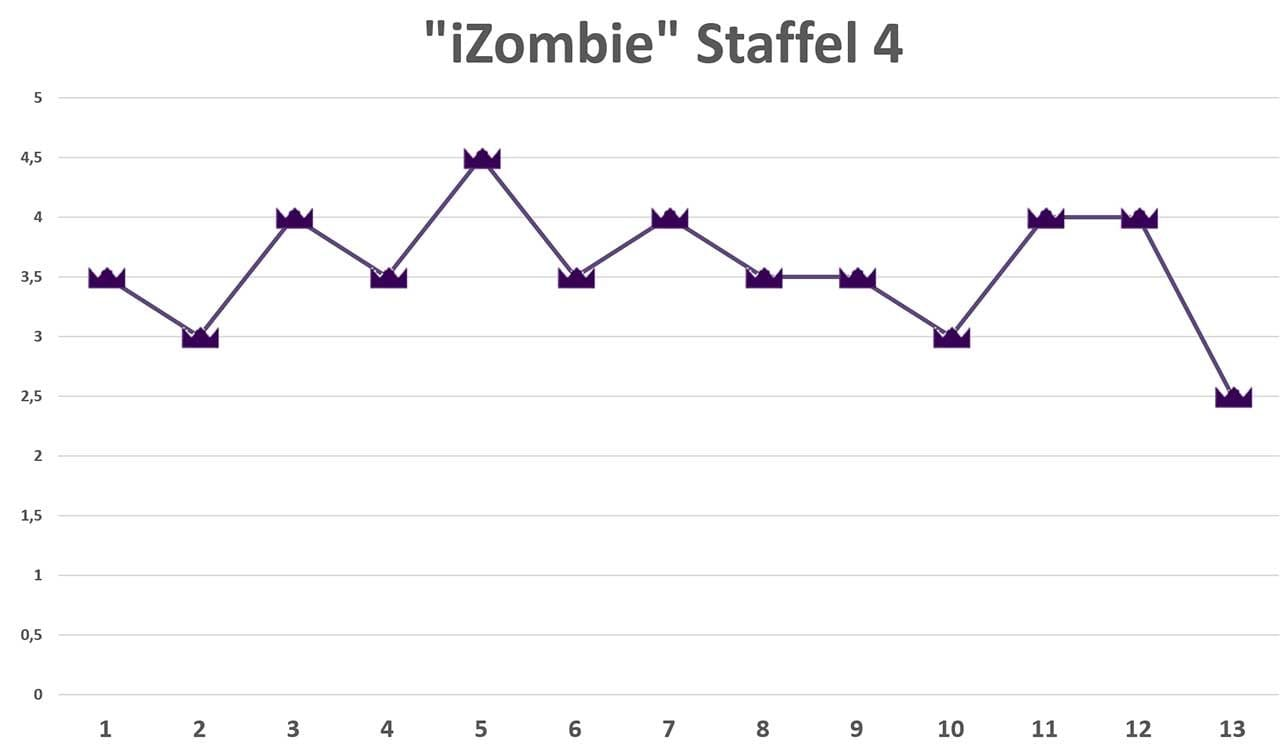 iZombie-Staffel-4-review Review: iZombie S04E13 - And He Shall Be a Good Man