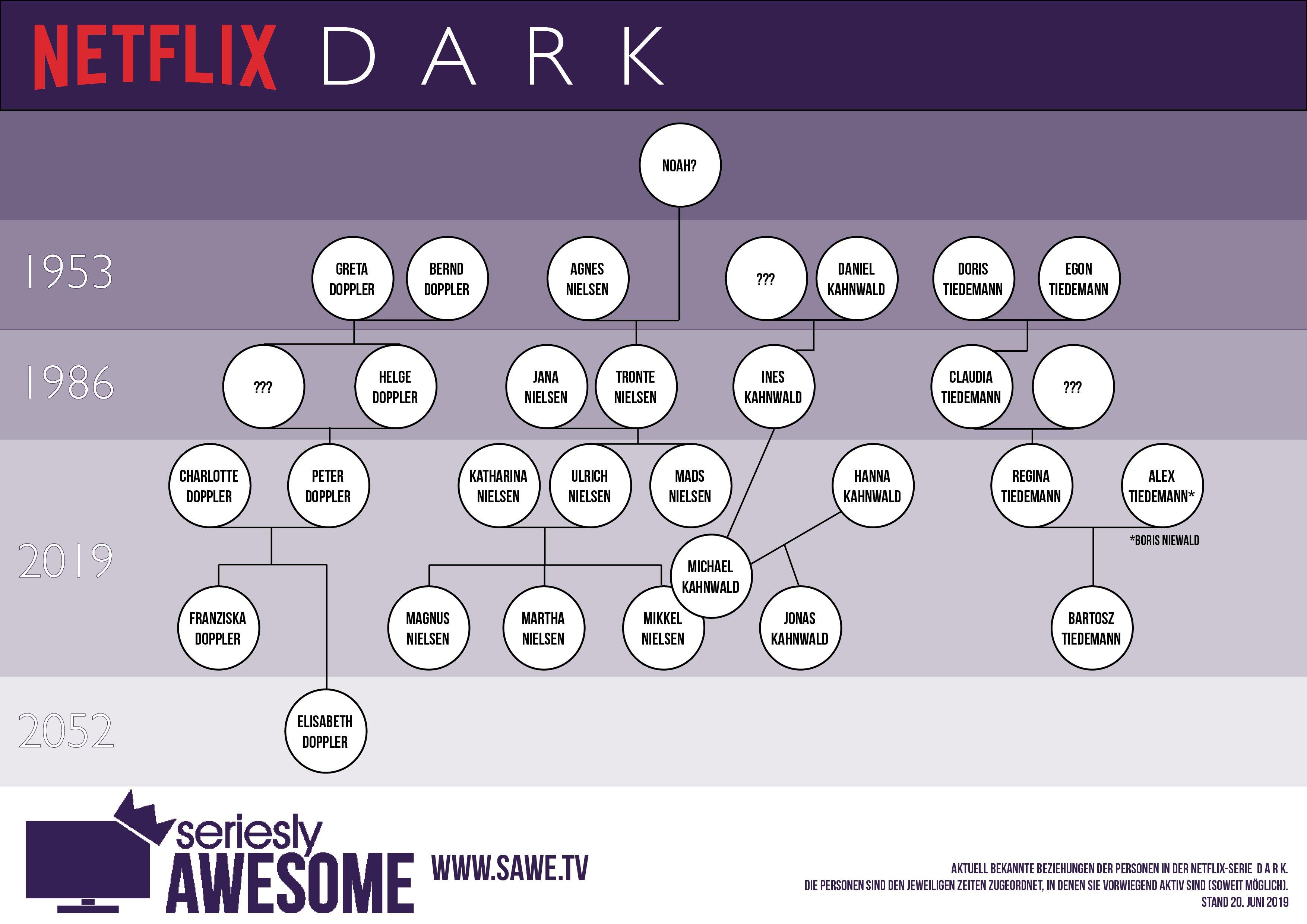 Dark Serie Charaktere