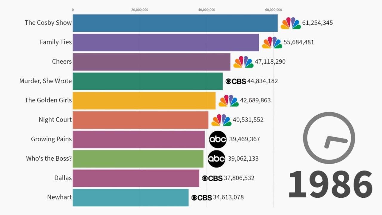 Die beliebtesten Fernsehserien 1986-2019