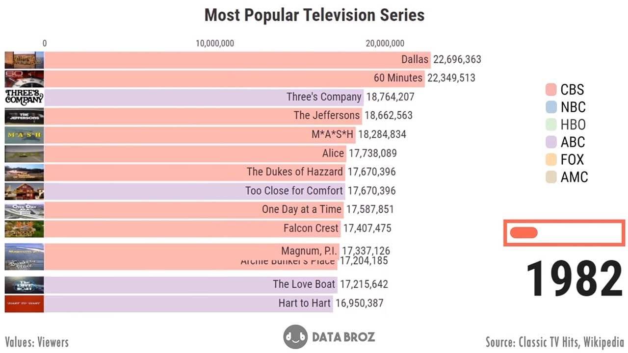 Die meistgesehenen Fernsehserien aller Zeiten (1951–2019)