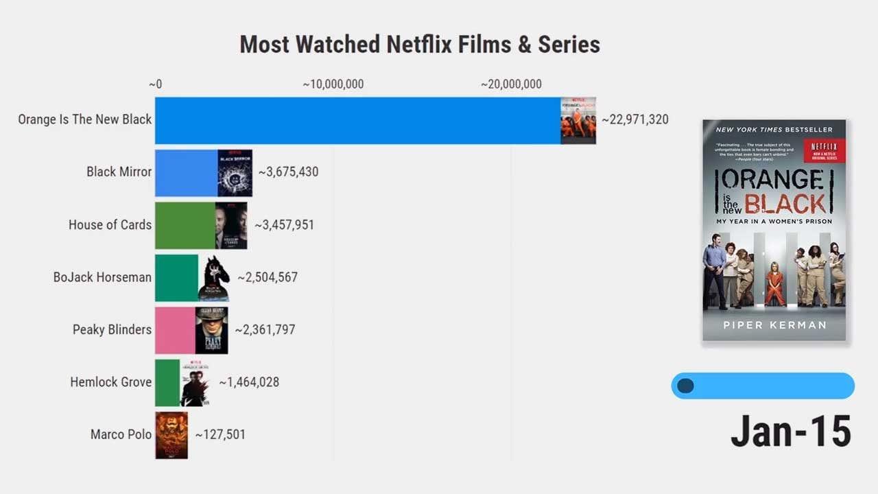 Die beliebtesten Serien auf Netflix im Überblick (2015-2020)