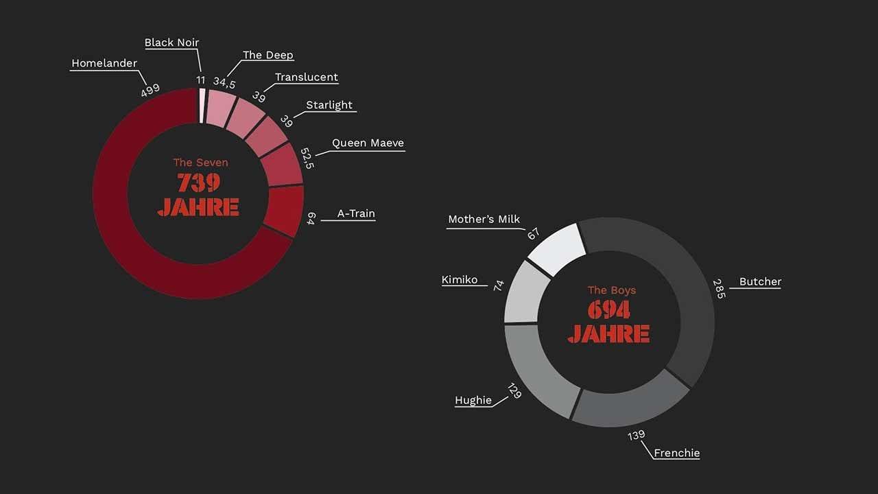 The Boys: Sachschäden und Gefängnisstrafen aus Staffel 1 (Infografik)