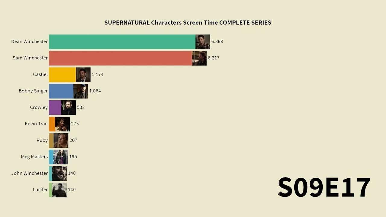 Supernatural: Die Screentime der Charaktere im Zeitverlauf