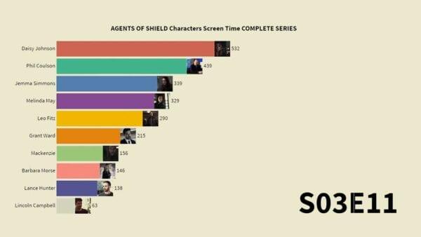 Agents of SHIELD: Die Bildschirmzeit der Charaktere im Zeitverlauf